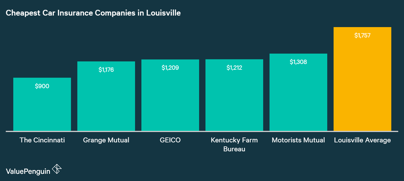 This graph identifies and ranks the five companies in Louisville with the best auto insurance rates.