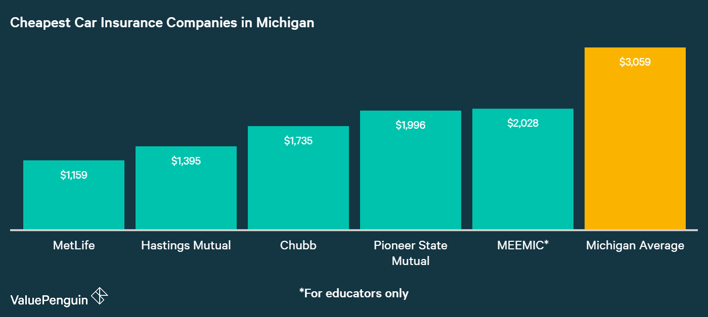This graph shows the five cheapest car insurance companies in Michigan with the best rates.