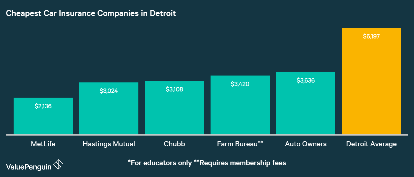 This graph shows drivers in Detroit where they can still get affordable auto insurance despite costs being so high: MetLife, Hastings Mutual and Chubb had the lowest rates in our analysis.