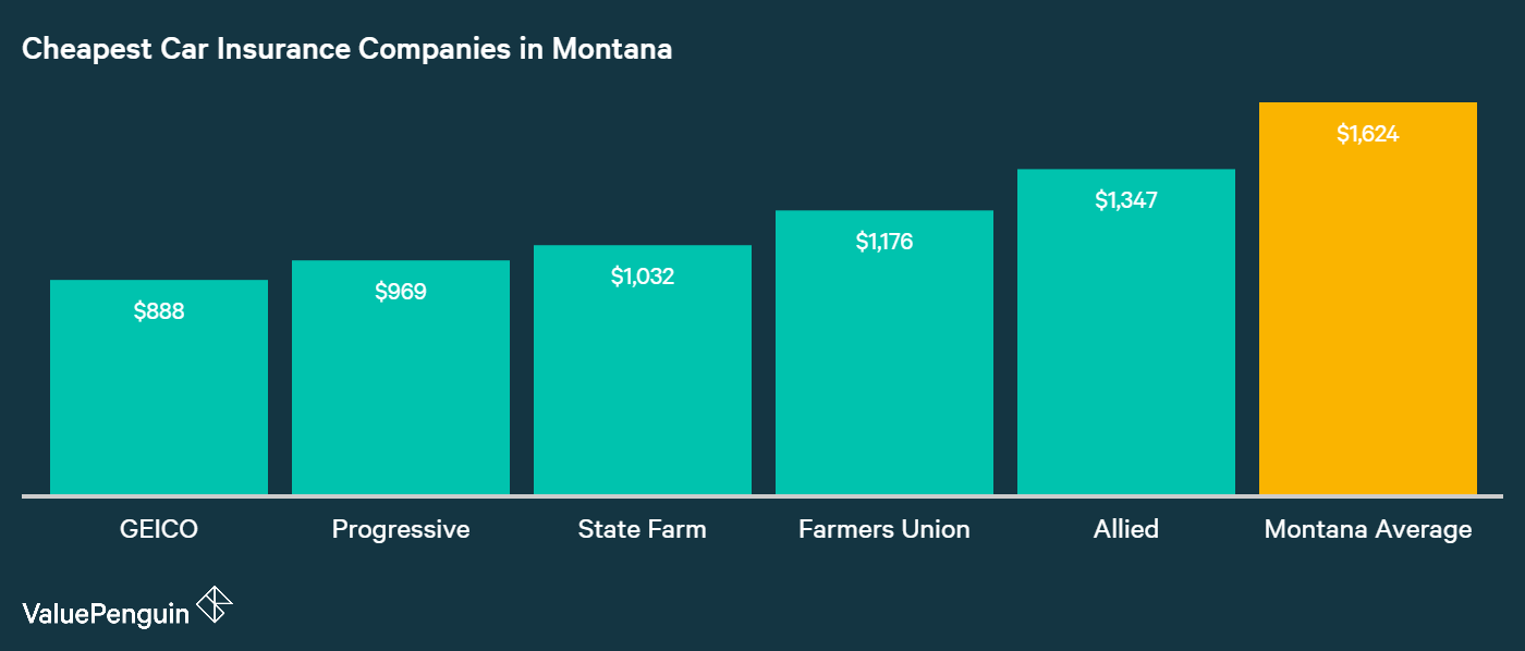 This graph shows which companies were most affordable for car insurance for Montana in 2017.