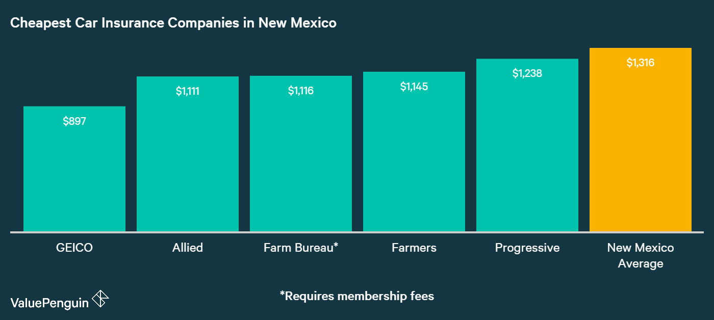 This graph shows the five most affordable car insurance companies in New Mexico.
