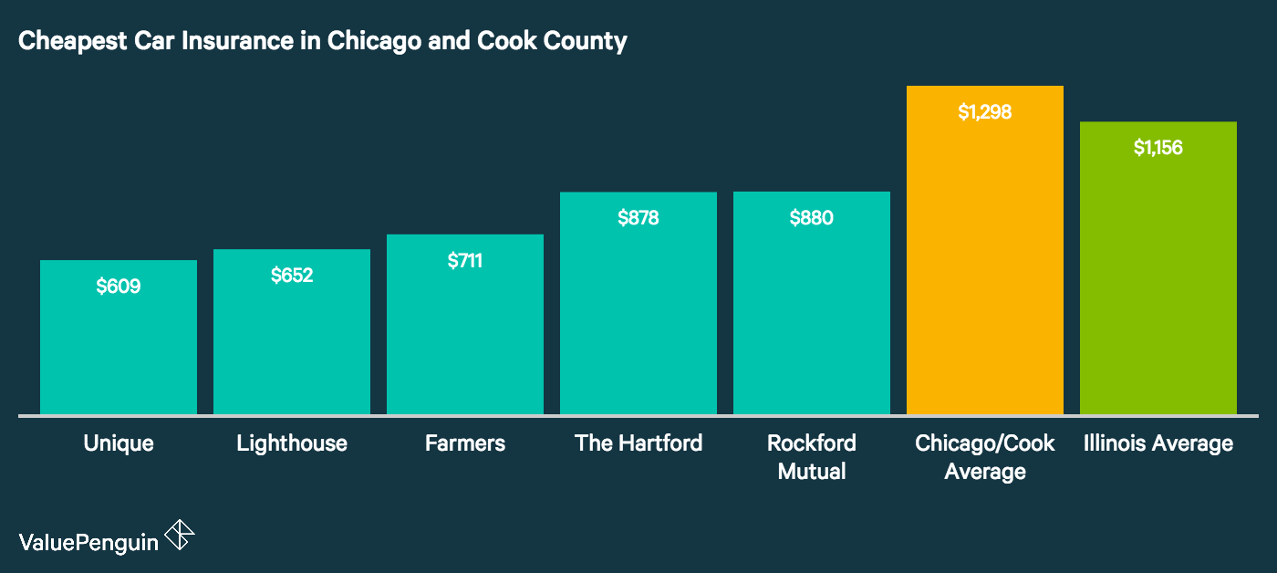 The image shows the cheapest and best car insurance companies in Chicago and Cook County, Illinois based on their annual rates