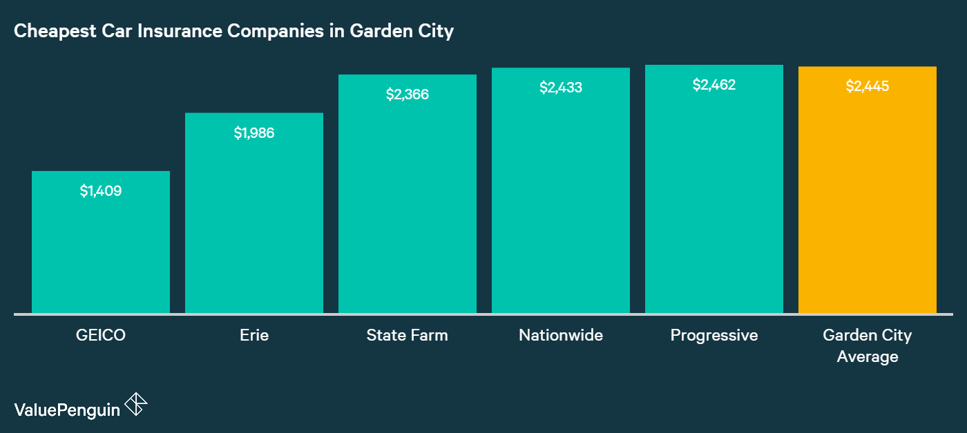 This bar graph outlines the five companies with the lowest rates for insuring a vehicle in Garden City.