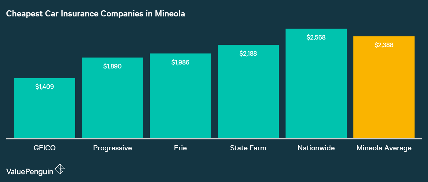 This graph lays out the five companies in Mineola with the lowest annual premiums for basic liability protection.