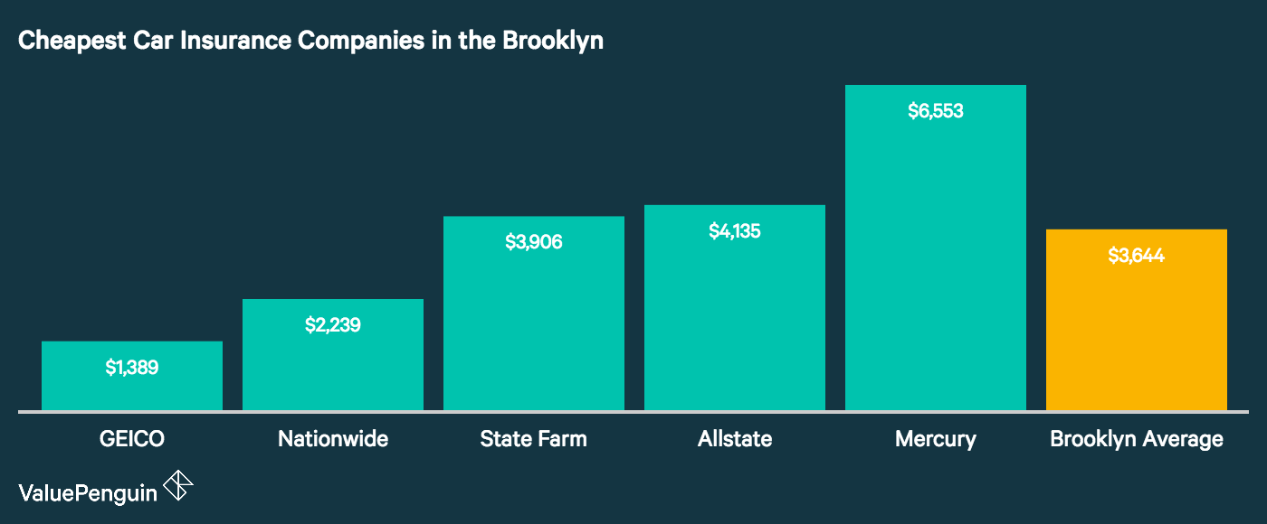 This column graph identifies and quantifies the companies in Brooklyn with the lowest annual premiums for car insurance