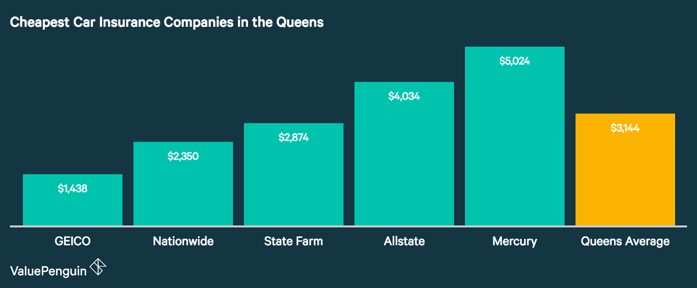 Queens's cheapest auto insurance companies are displayed in this graph, along with the borough-wide average