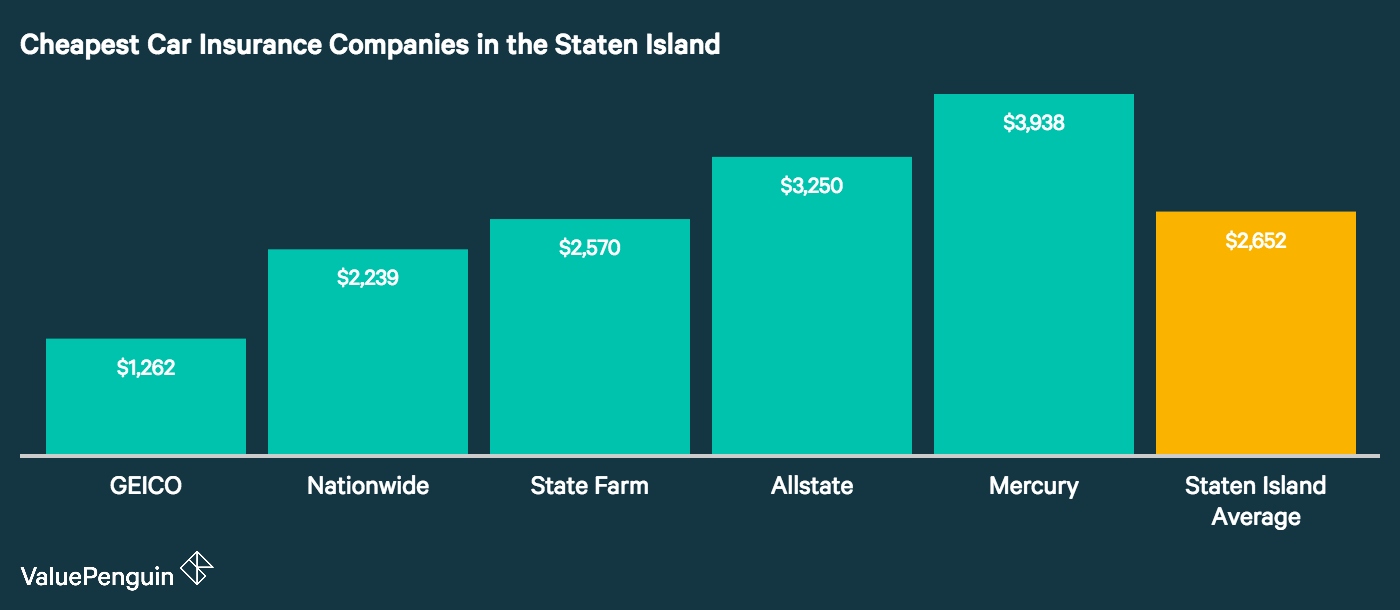 This graph identifies five companies in Staten Island with some of the best rates for the borough's drivers