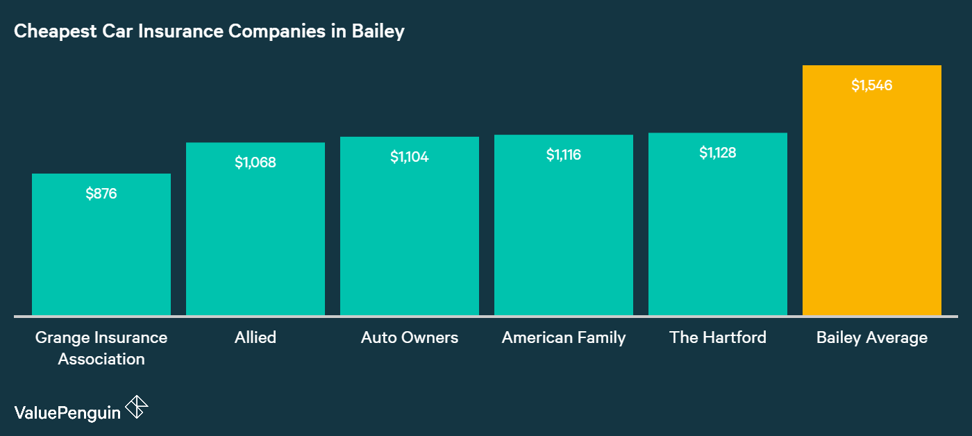 Car Insurance Companies Denver Colorado