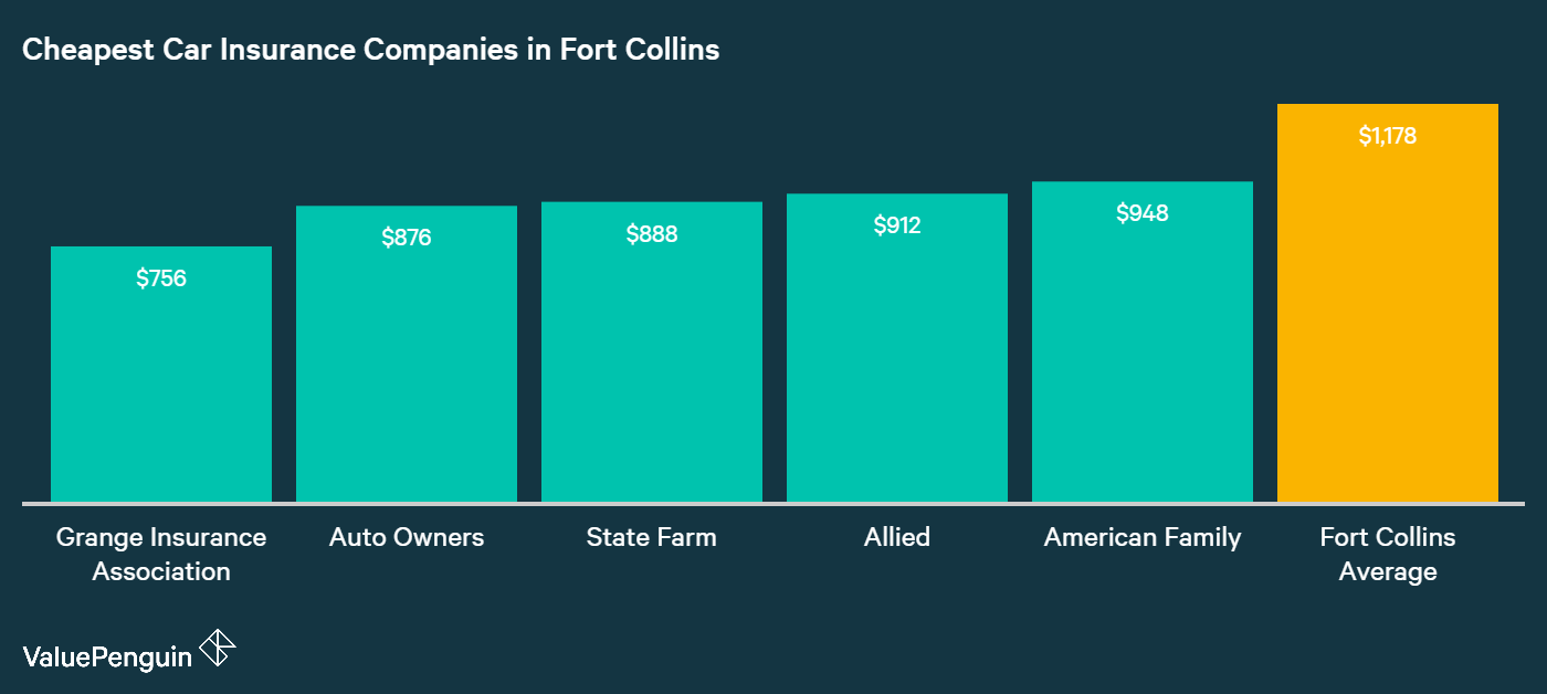 This graph ranks the five providers in Fort Collins with the cheapest average annual premiums