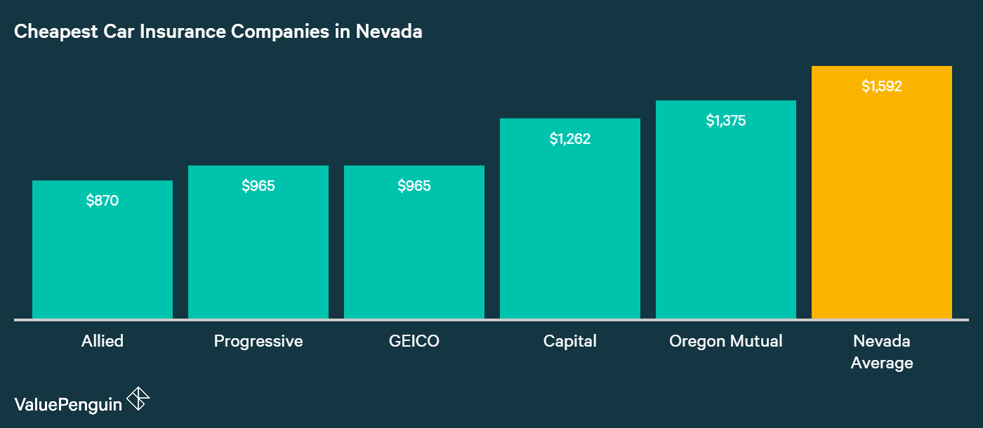 This graph compares the five cheapest insurers in Nevada against the average cost of insurance.