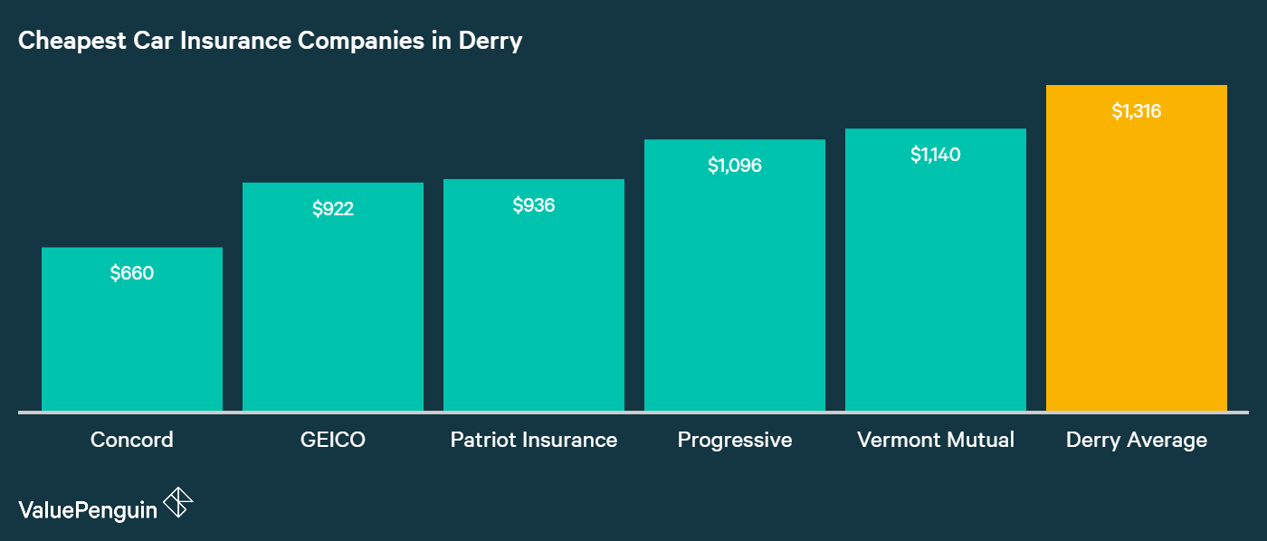 This graph displays five of the cheapest insurers in Derry, and ranks them by their annual car insurance rates