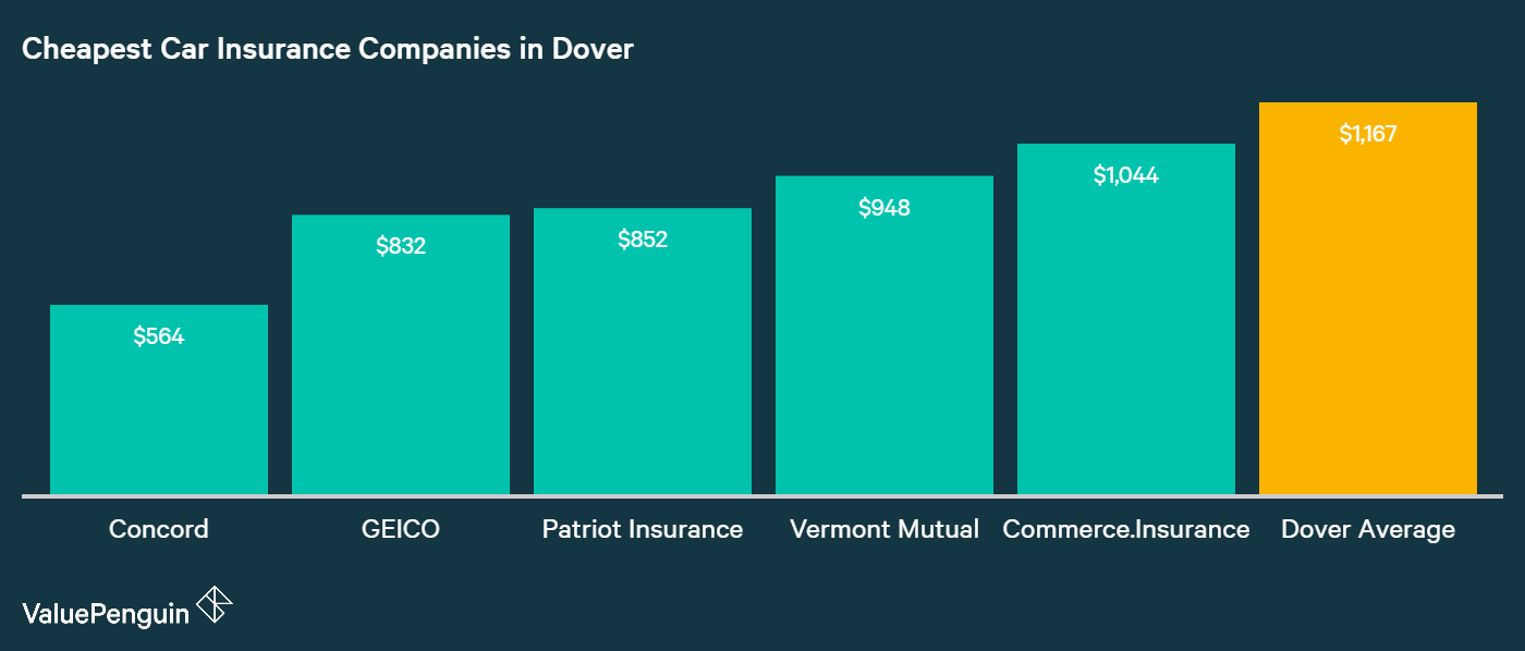 This graph shows the five cheapest companies in Dover, NH for auto insurance, and ranks them by their cost