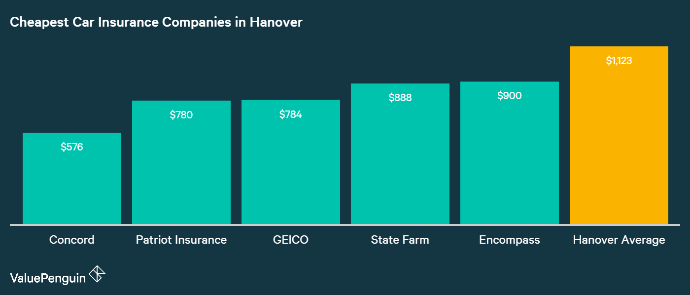 This chart compares the average annual premiums from five of Hanover's cheapest auto insurance companies against the city average