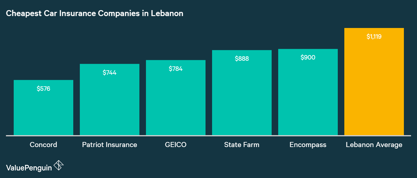 This graph organizes the five cheapest auto insurers in Lebanon by average annual premiums alongside the city average