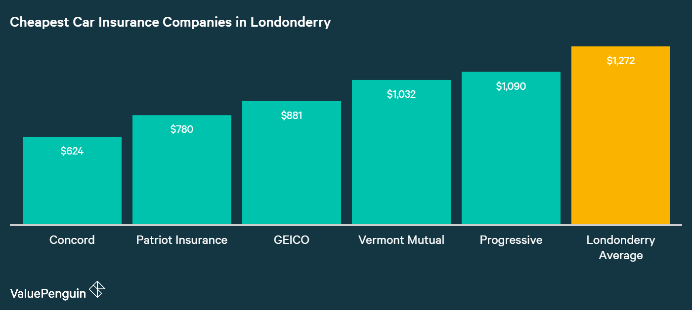 This graph shows which companies in Londonderry have the cheapest costs for car insurance