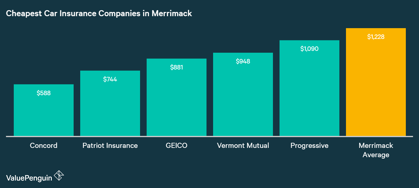 This graph displays the annual premiums for the five cheapest auto insurers in Merrimack, NH, and compares them to the city average