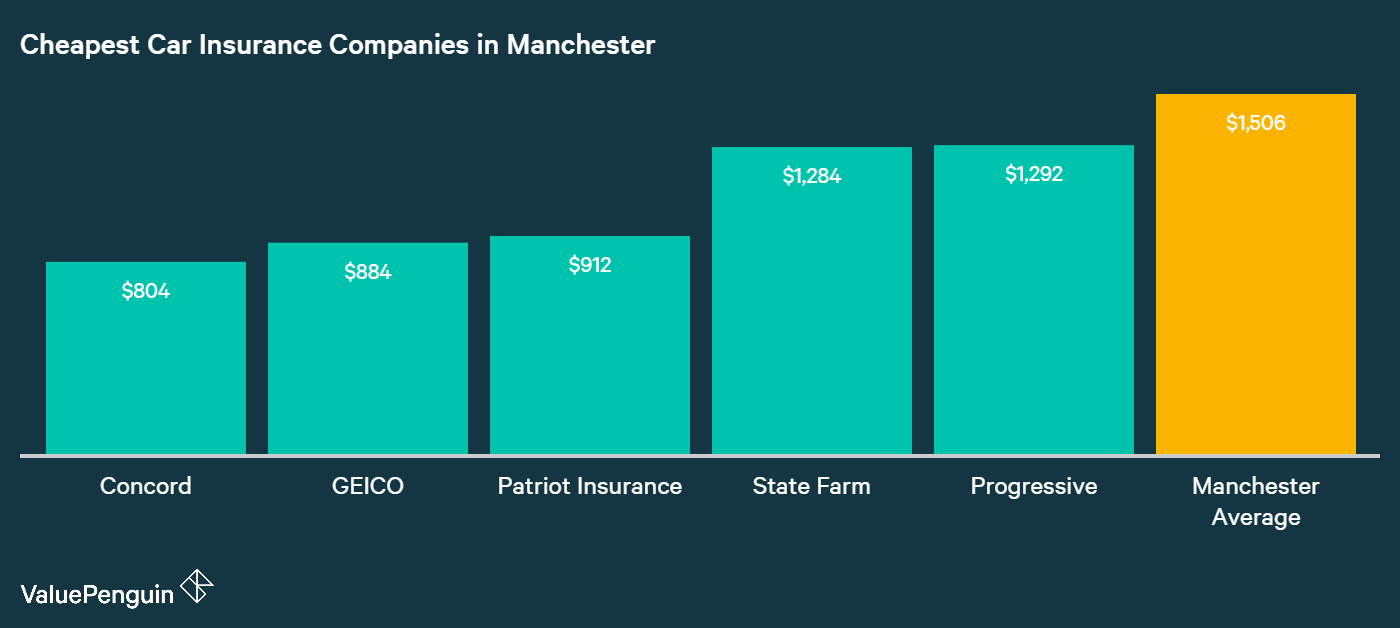 This graph displays the top five cheapest companies in Manchester with the cheapest annual rates
