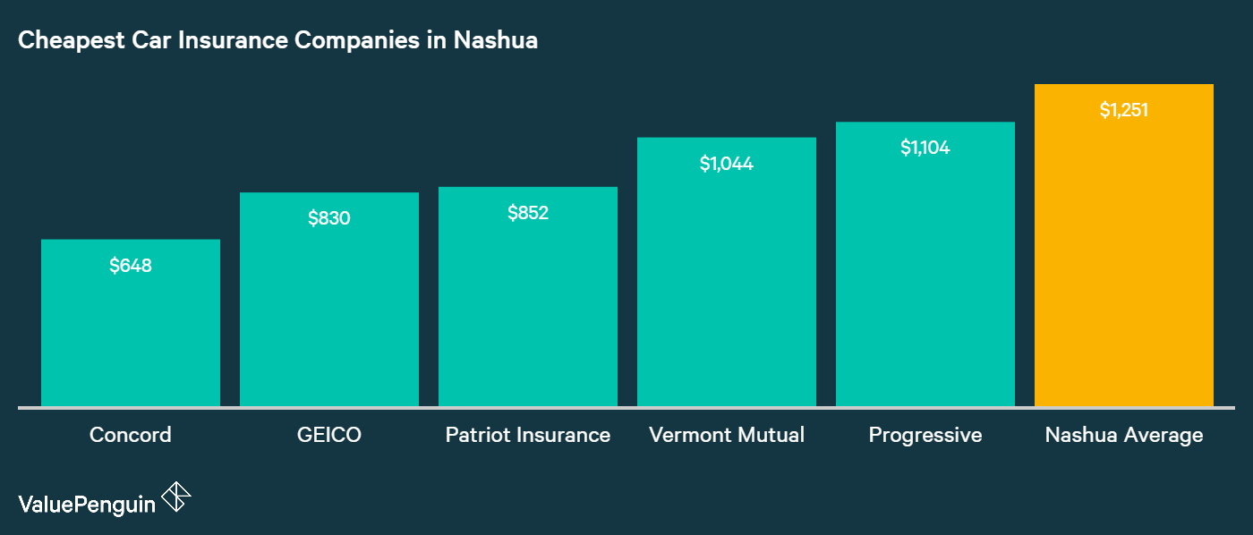 This graphic displays the car insurers with the most affordable rates in Nashua, NH