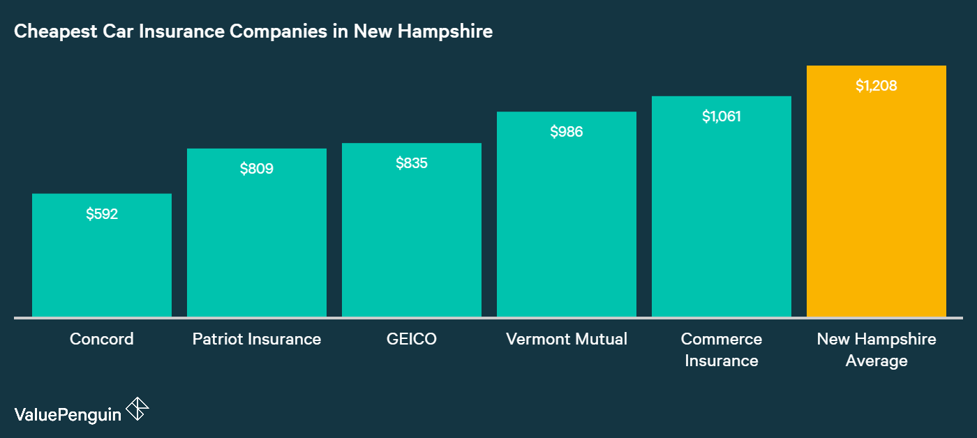 This chart shows which companies in New Hampshire have the lowest annual premiums for auto insurance