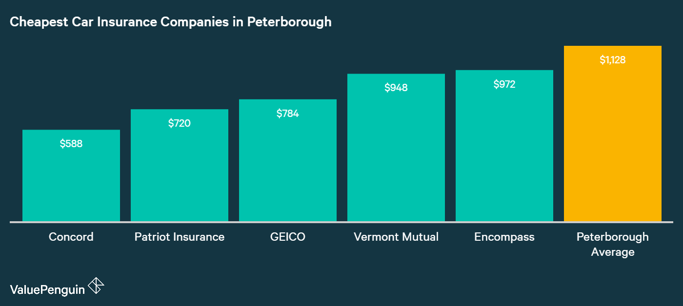 This chart lines up five of the cheapest car insurance providers in Peterborough based on their annual costs