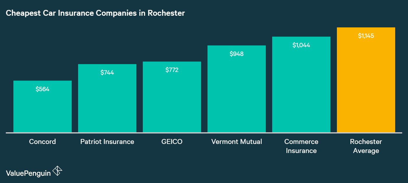 This graph shows the top five companies in Rochester for affordable auto insurance, and lists their average annual premiums
