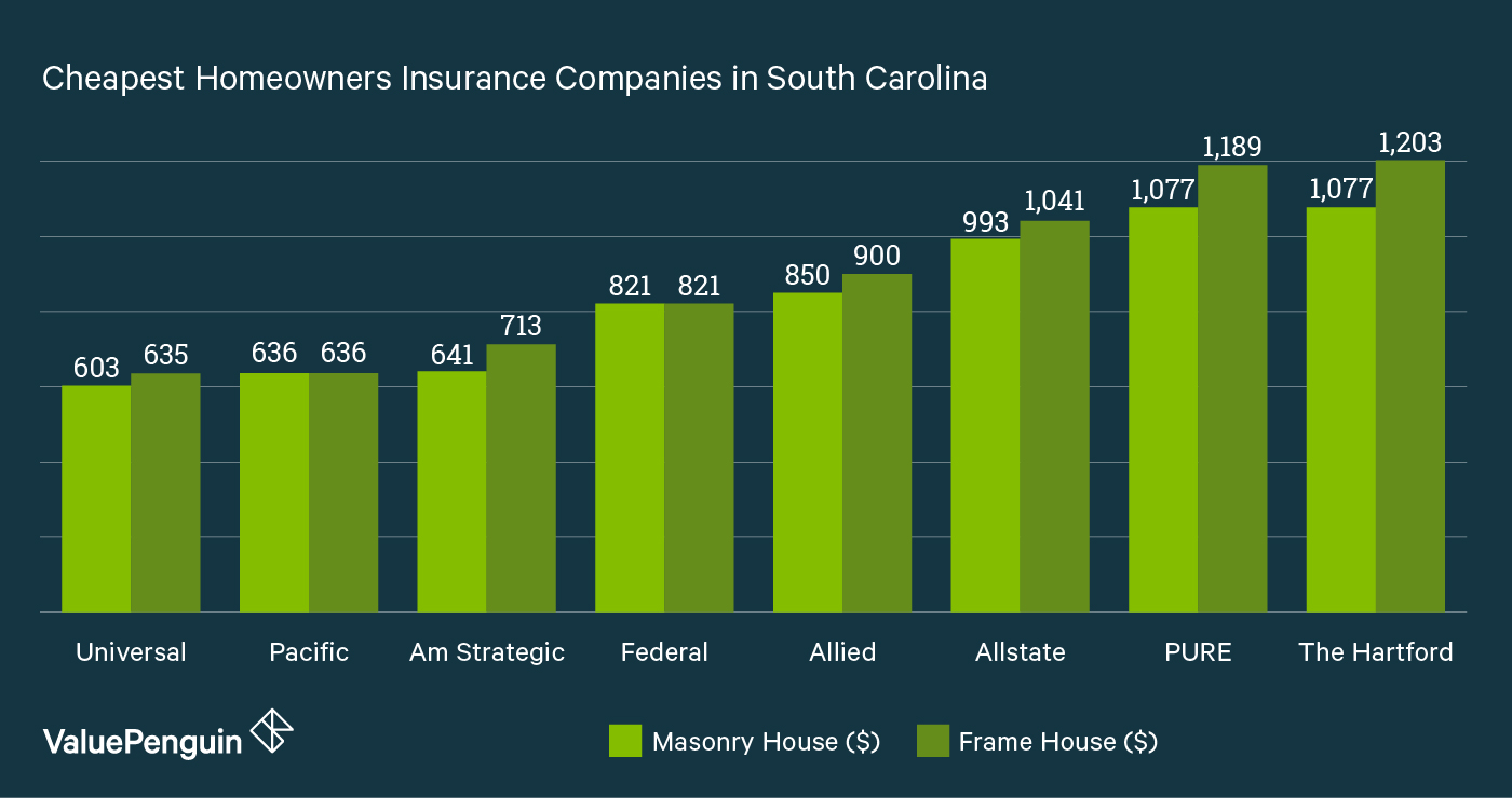 This graph shows which South Carolina companies have the best homeowners  insurance rates in the state