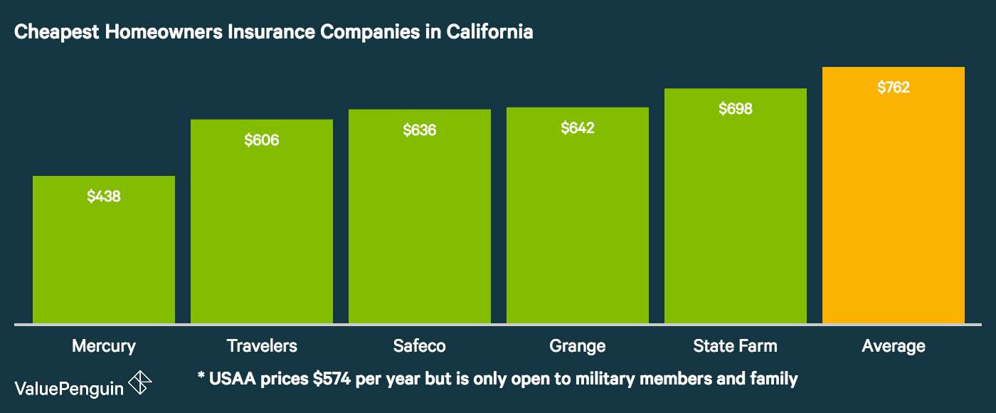 The graph shows the five cheapest homeowners insurance companies in California compared to the state average