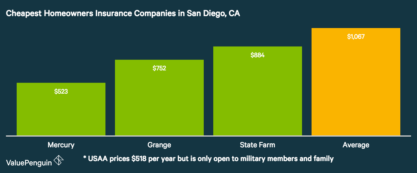 The graph shows the three least expensive homeowners insurance companies in San Diego