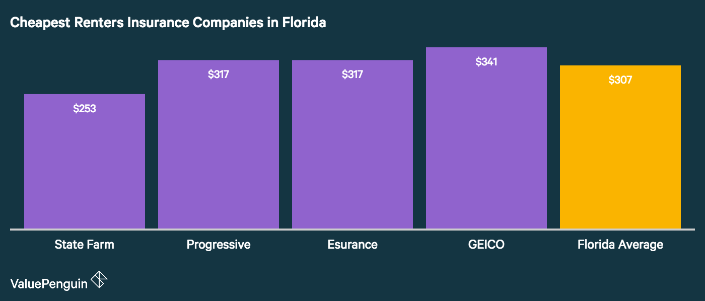 This chart shows the 4 most affordable rental insurance companies in Florida