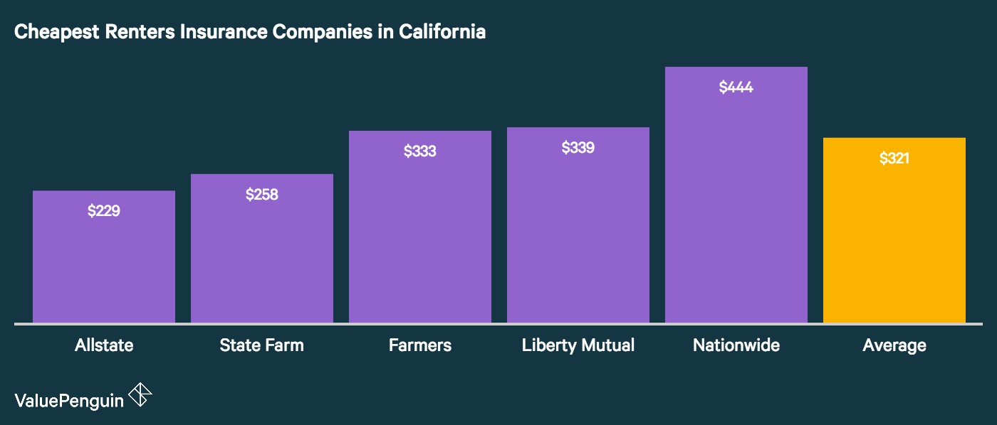 This chart shows which companies have the cheapest renters insurance rates for renters living in California.