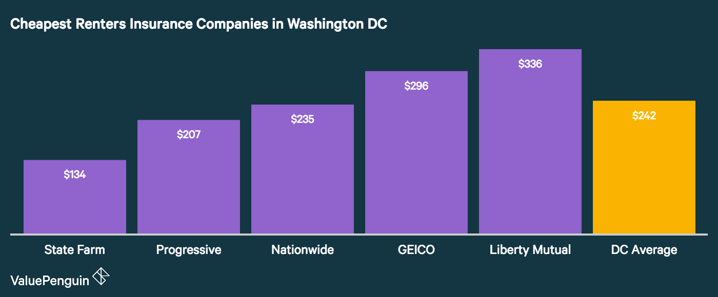 The image shows the five cheapest renters insurance companies in Washington DC
