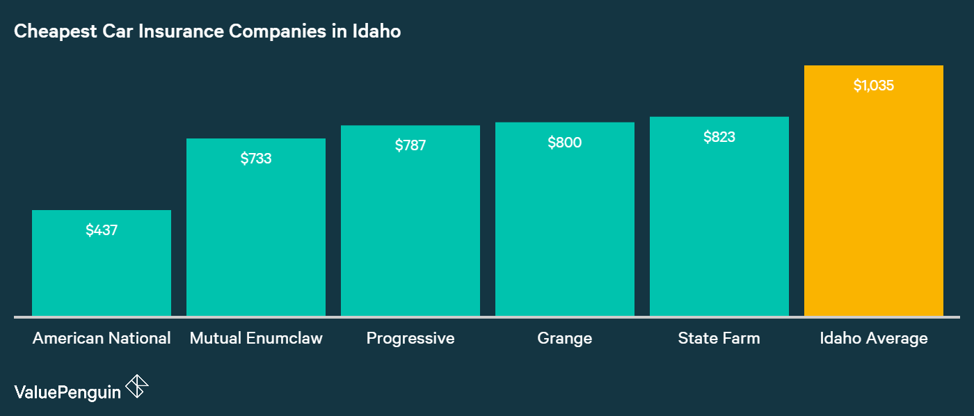 This is a graph showing the 5 cheapest insurers in comparison to the average cost of insurance in Idaho. American National costs $437 a year, Mutual Enumclaw $733, Progressive $787, Grange $800, and State Farm $823 a year.