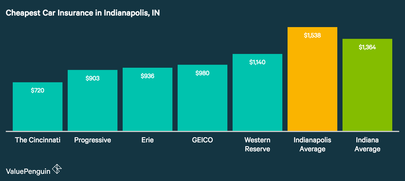 The image shows the most affordable car insurance companies in Indianapolis,Indiana