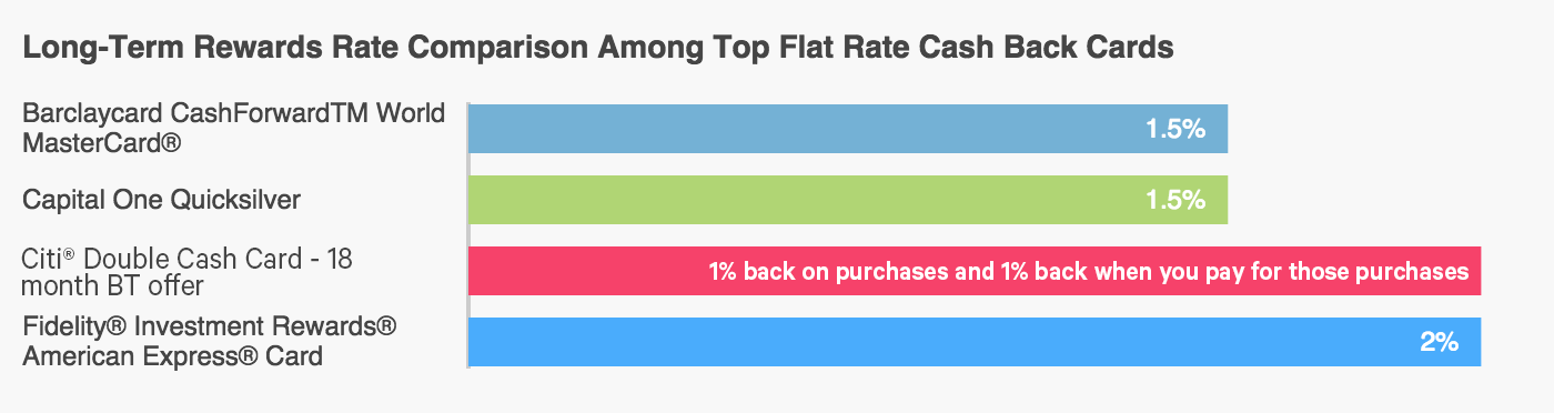 Graph comparing different rewards rates among cash back credit cards