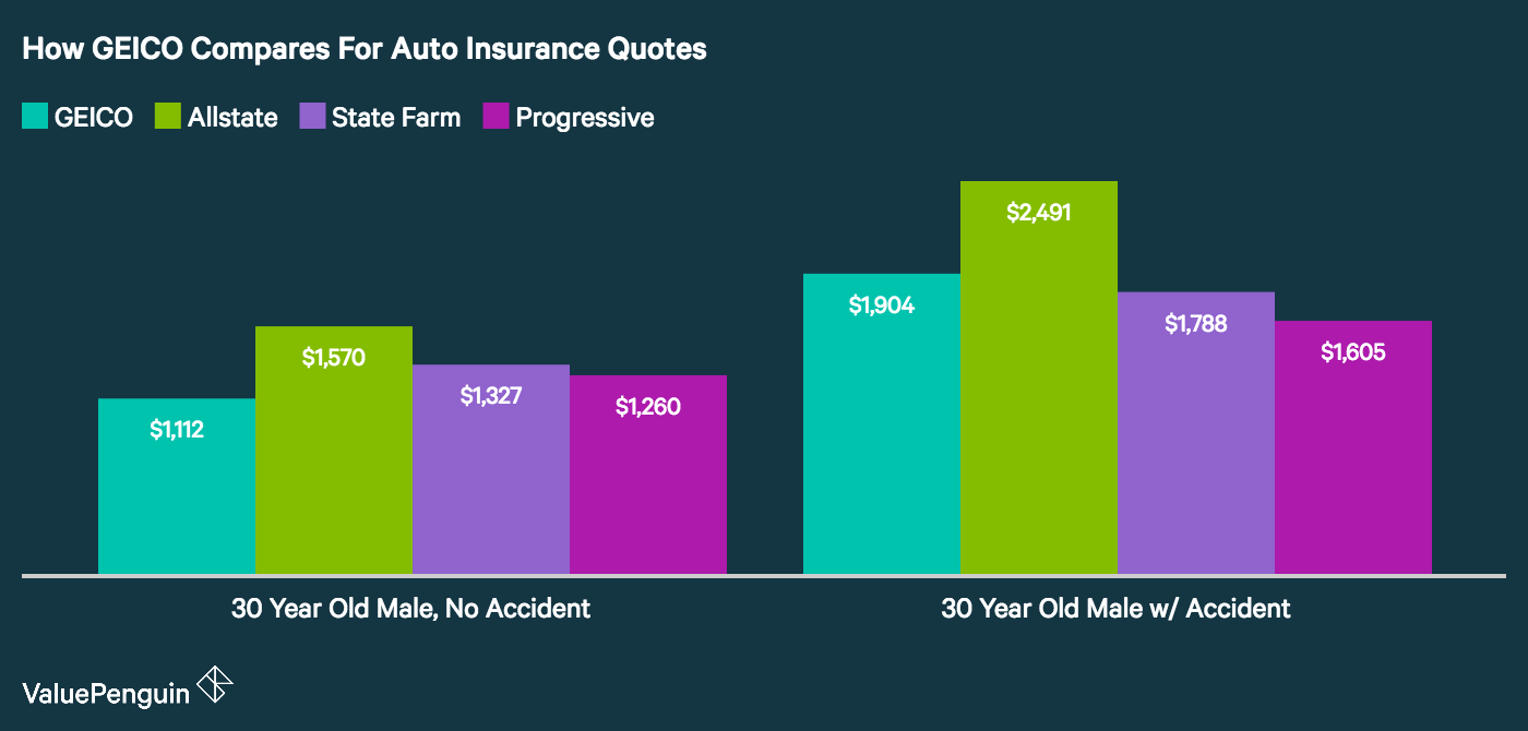 Graph shows how GEICO quotes for car insurance compare to other companies for drivers with and without accidents