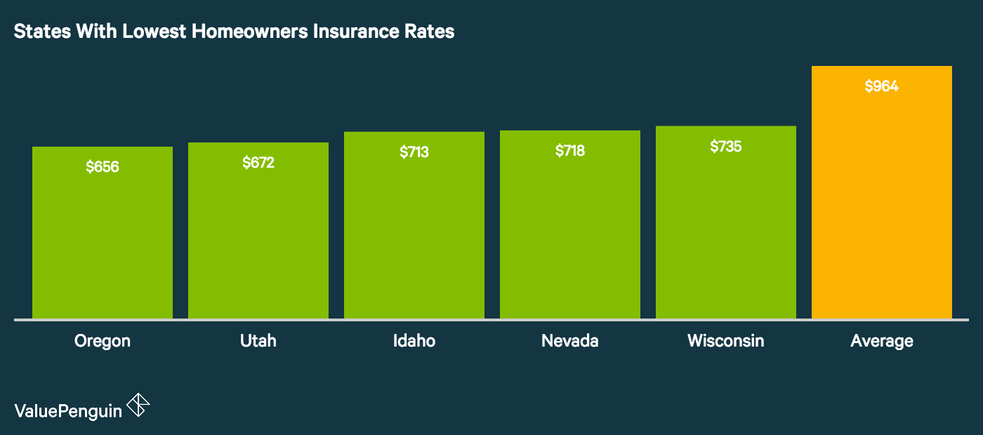 In this graph we rank the 5 states with the lowest homeowners insurance costs