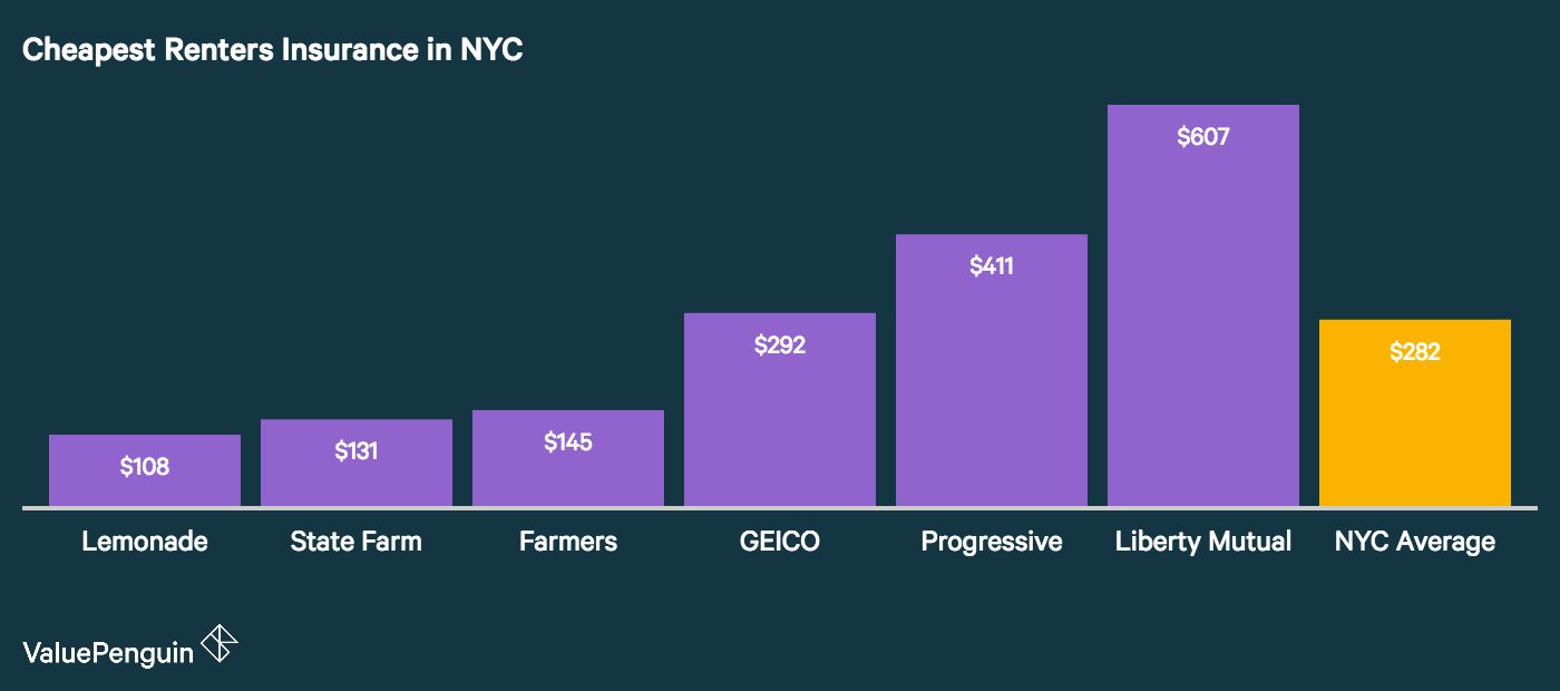 The graph shows which companies are the most affordable for renters insurance in nyc