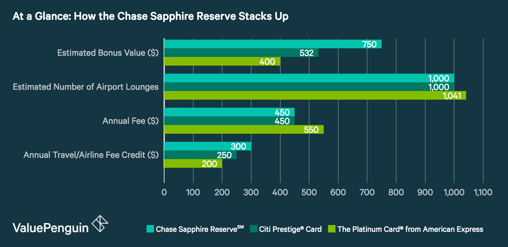 A graph showing the relative performance of the Chase Sapphire Reserve Credit Card to other leading offers.