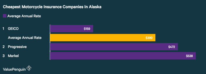 A ValuePenguin study of motorcycle insurance companies in Alaska found GEICO had the best rates for a sample policy and rider.