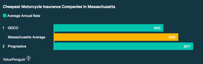 Only two companies had motorcycle insurance data available in a ValuePenguin study using a sample policy and rider. Out of those two, the study found GEICO had the best rates in Massachusetts.