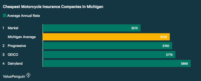 The company with the best motorcycle insurance rates for a sample rider and policy in Michigan was Markel, according to a study of major carriers in the state by ValuePenguin.
