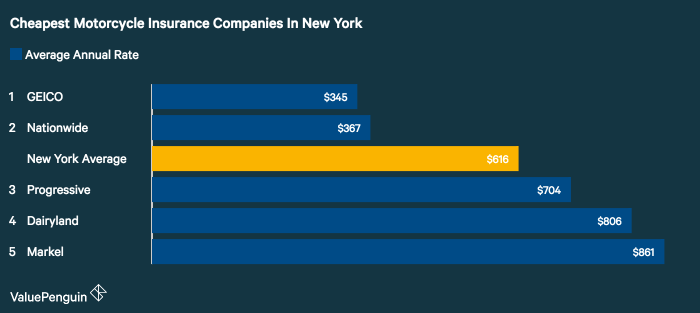 ValuePenguin studied the motorcycle insurance rates of five companies in New York for a sample policy and rider and found GEICO had the best rates.