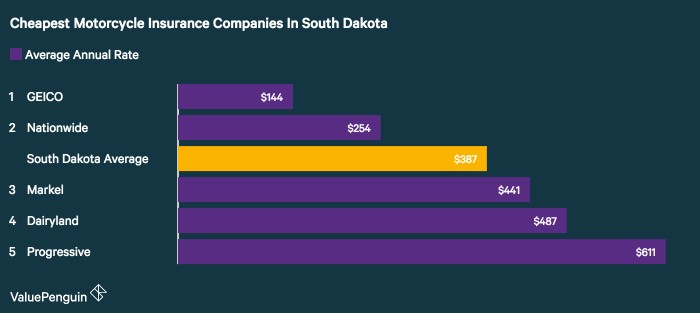 After an analysis of five motorcycle insurance carriers in South Dakota, ValuePenguin found GEICO had the best rates for a sample policy and rider.