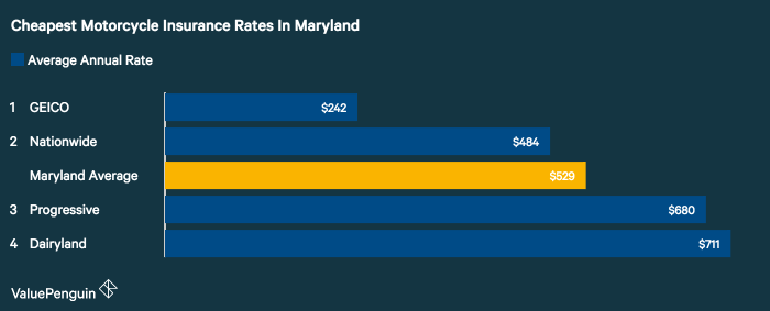 ValuePenguin analyzed motorcycle insurance quotes for a sample rider and policy in Maryland and found GEICO had the best rates.