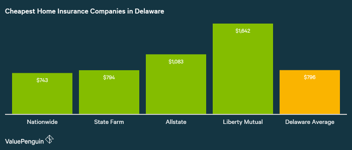 A ValuePenguin study using a sample policyholder and resident showed Nationwide had the best homeowners insurance rates in Delaware.