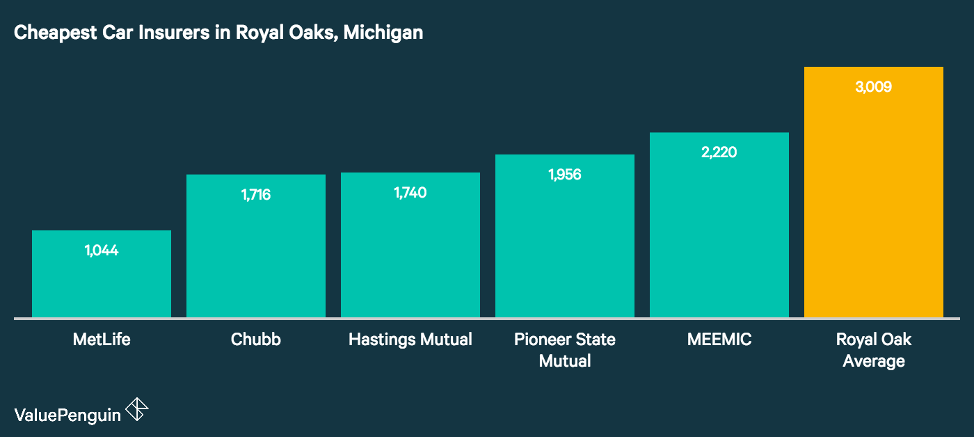 This graph shows which auto insurance companies in Royal Oak had the most affordable rates for the driver we profiled.