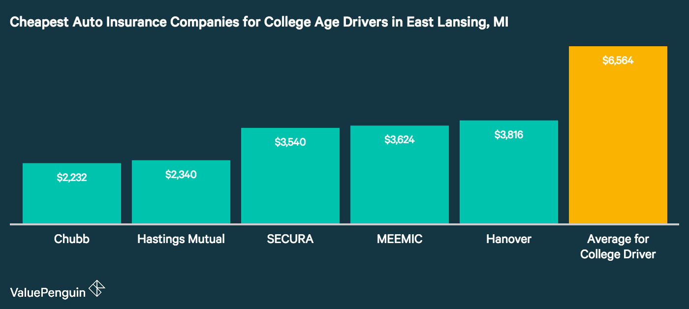 Which auto insurer is best for college drivers? We took a look at several companies and found these five were the best