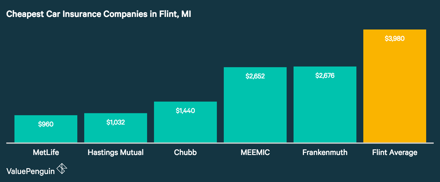 Image displays the five cheapest auto insurers in Flint Michigan