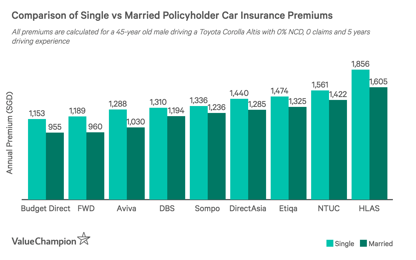 This graph shows how married policyholders will pay lower car insurance premiums than single policyholders