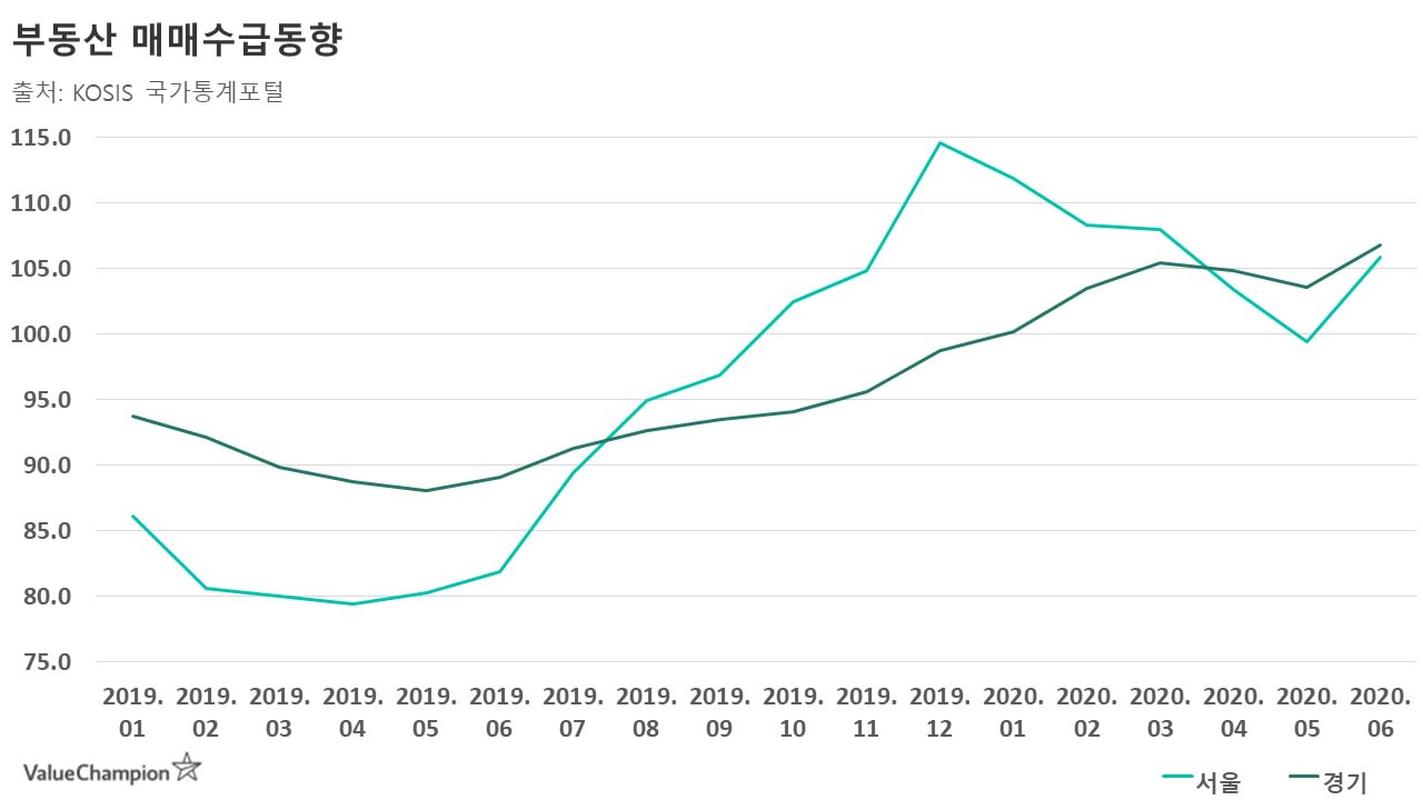 부동산 매매수급지수 비교